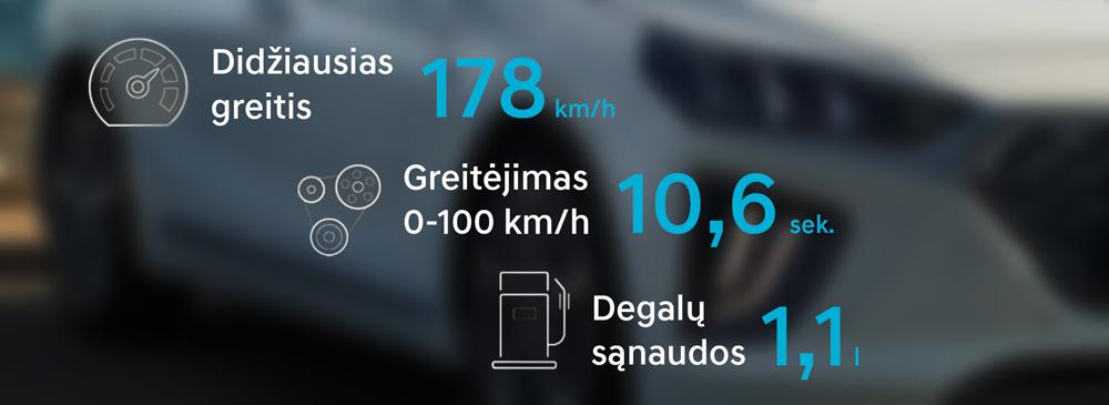 Hyundai IONIQ Plugin kuro sanaudos suvartojimas