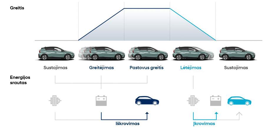 Naujasis Hyundai BAYON greitis ir energijos srautas