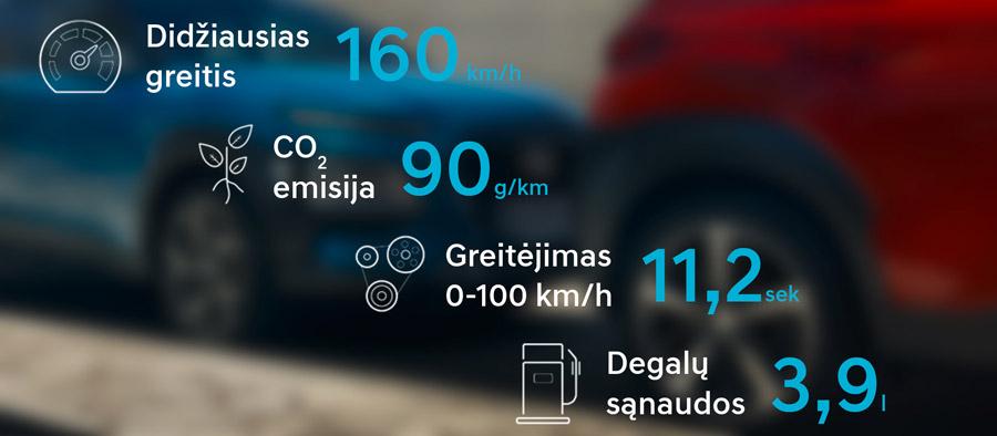 Hyundai Kona hybrid kuro sąnaudos
