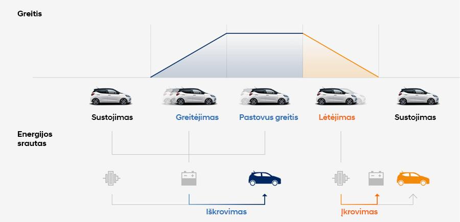 Naujasis Hyundai i10 taupesnis degalų suvartojimas