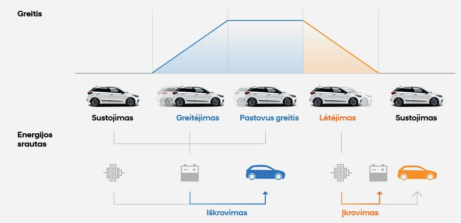 Hyundai i20 energijos regeneracijos sistema