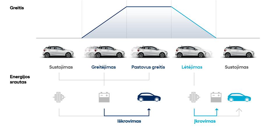 Naujasis Hyundai i20 energijos regeneracijos sistema