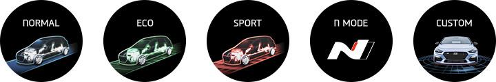 Hyundai i30 Fastback N sportiniai rėžimai