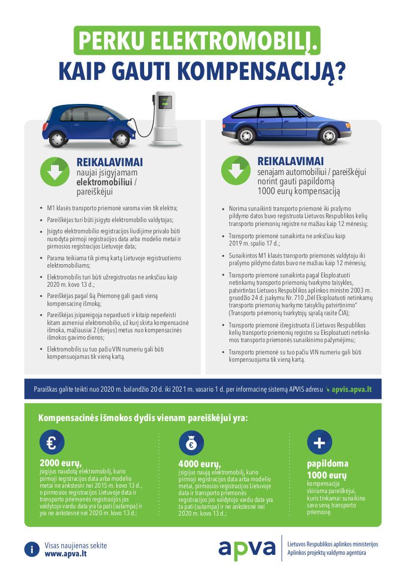 kompensacija elektromobiliams